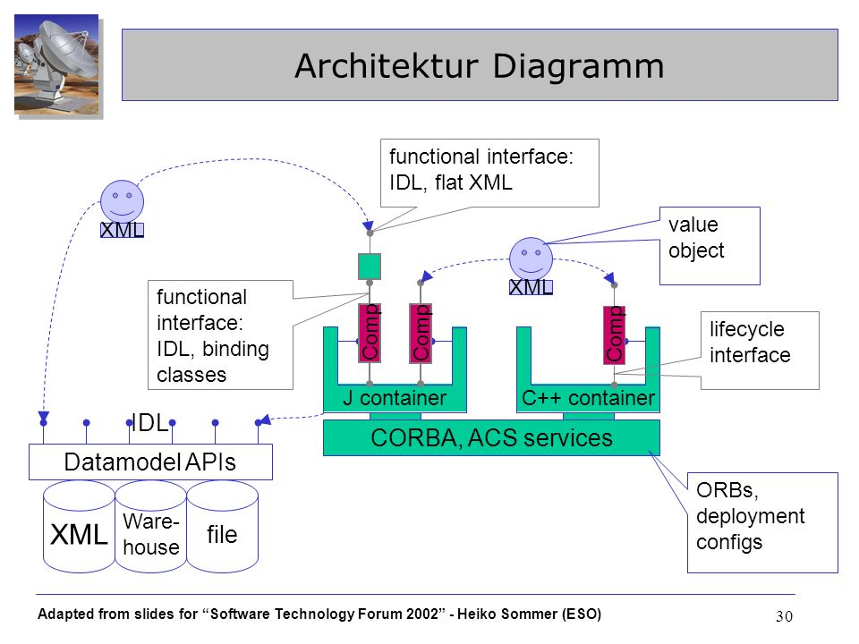 Adapted from slides for Software Technology Forum 2002 - Heiko Sommer (ESO) 30 Architektur Diagramm XML Ware- house file Datamodel APIs C++ containerJ container Comp CORBA, ACS services Comp XML IDL ORBs, deployment configs value object lifecycle interface Comp functional interface: IDL, binding classes functional interface: IDL, flat XML