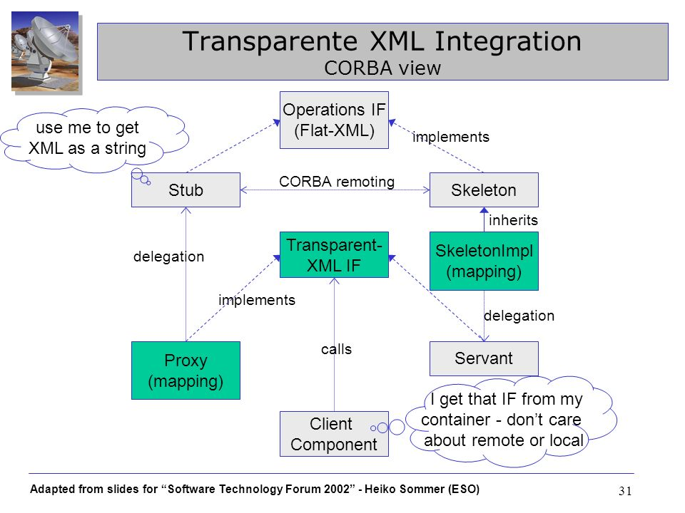 Adapted from slides for Software Technology Forum 2002 - Heiko Sommer (ESO) 31 Transparente XML Integration CORBA view Operations IF (Flat-XML) Skelet