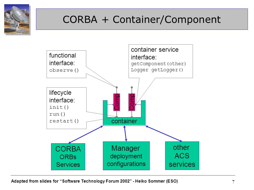 Adapted from slides for Software Technology Forum 2002 - Heiko Sommer (ESO) 7 CORBA + Container/Component container Comp CORBA ORBs Services lifecycle interface: init() run() restart() Comp functional interface: observe() container service interface: getComponent(other) Logger getLogger() other ACS services Manager deployment configurations