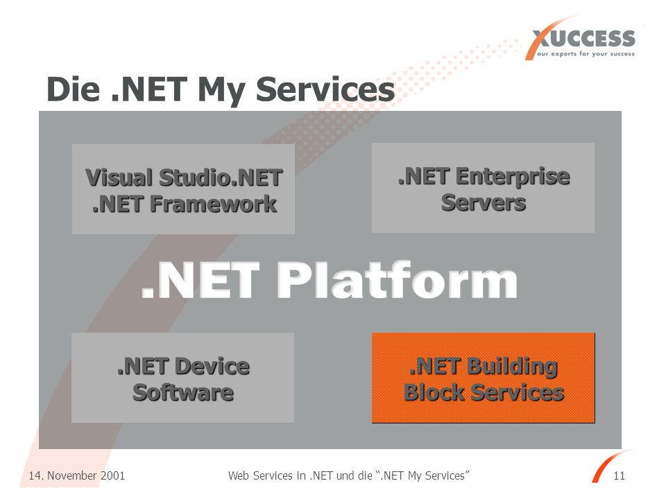 Web Services in.NET und die.NET My Services 14. November 2001 11 Visual Studio.NET.NET Framework.NET Enterprise Servers.NET Building Block Services.NE