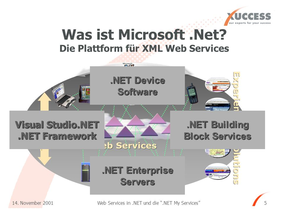 Web Services in.NET und die.NET My Services 14. November 2001 5 Was ist Microsoft.Net? Die Plattform für XML Web Services Visual Studio.NET.NET Framew