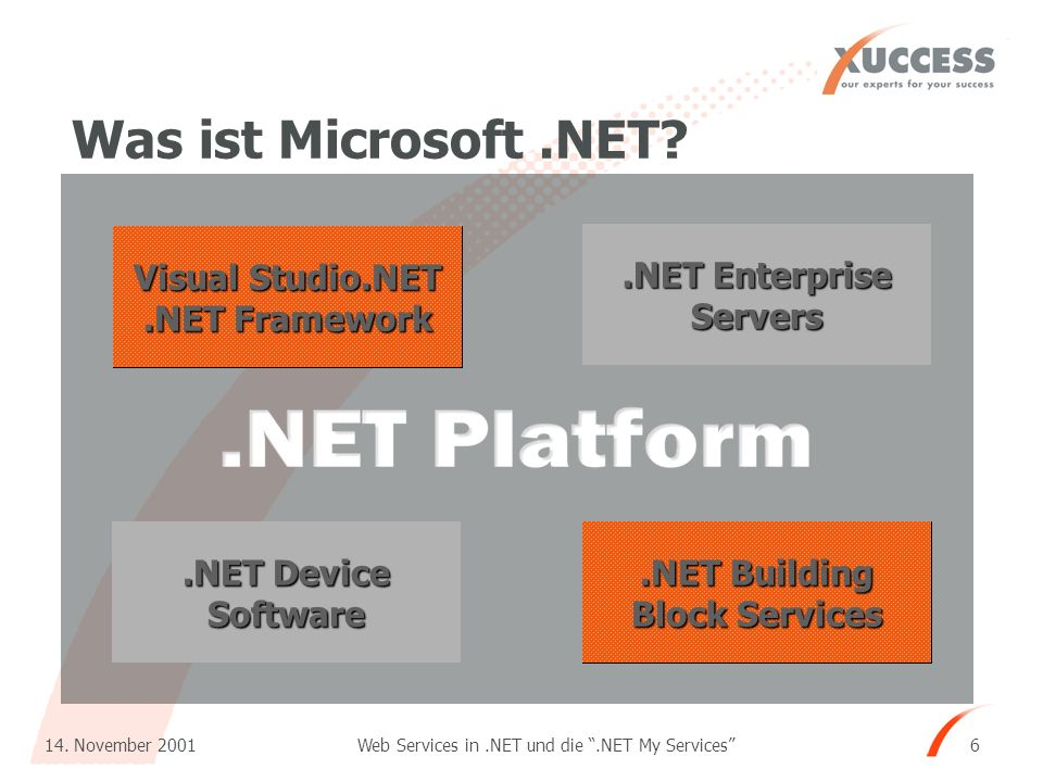 Web Services in.NET und die.NET My Services 14. November 2001 6 Visual Studio.NET.NET Framework.NET Enterprise Servers.NET Building Block Services.NET