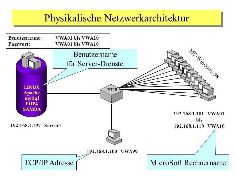 Physikalische Netzwerkarchitektur LINUX Apache mySql PHP4 SAMBA HUB 192.168.1.197 Server1 192.168.1.101 VWA01 bis 192.168.1.110 VWA10 192.168.1.200 VW