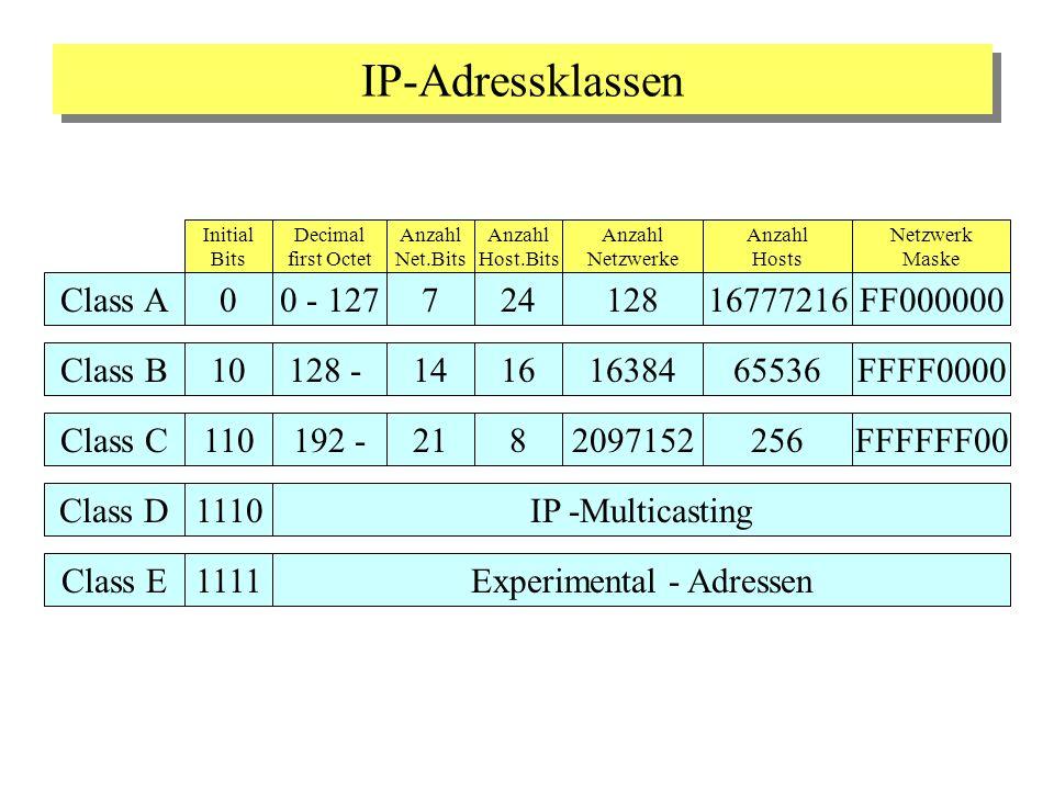 IP-Adressklassen Class A Initial Bits Anzahl Netzwerke Anzahl Hosts 00 - 12724712816777216FF000000 Decimal first Octet Anzahl Net.Bits Anzahl Host.Bit