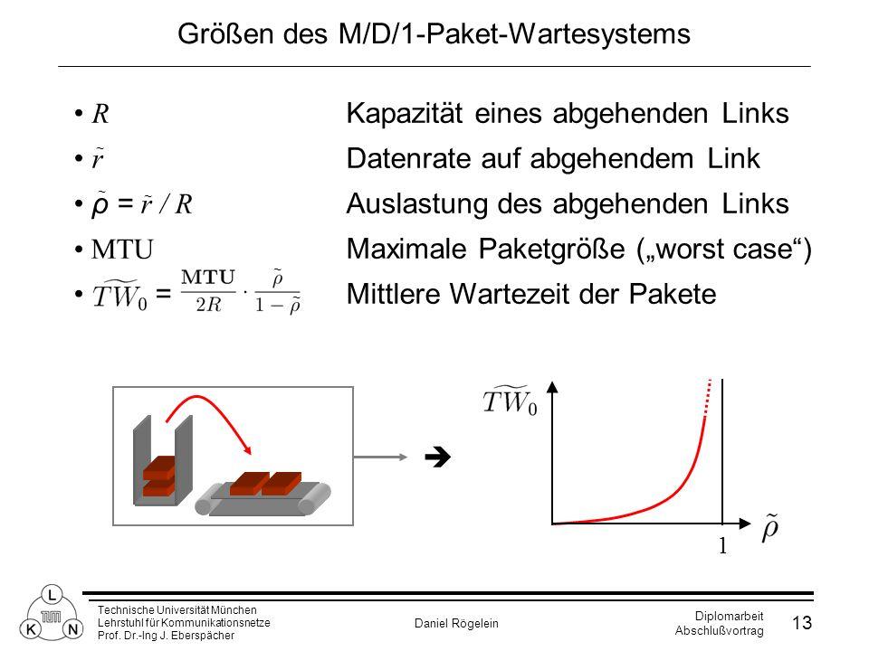 Technische Universität München Lehrstuhl für Kommunikationsnetze Prof. Dr.-Ing J. Eberspächer Daniel Rögelein Diplomarbeit Abschlußvortrag 13 R Kapazi