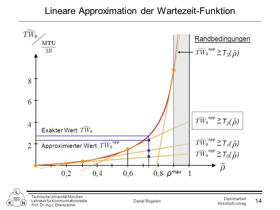 Technische Universität München Lehrstuhl für Kommunikationsnetze Prof. Dr.-Ing J. Eberspächer Daniel Rögelein Diplomarbeit Abschlußvortrag 14 Lineare