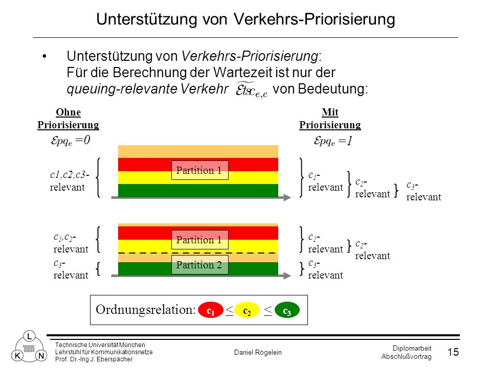 Technische Universität München Lehrstuhl für Kommunikationsnetze Prof. Dr.-Ing J. Eberspächer Daniel Rögelein Diplomarbeit Abschlußvortrag 15 Unterstü