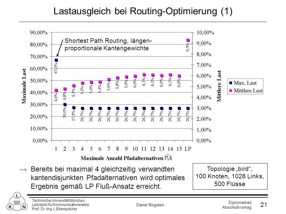 Technische Universität München Lehrstuhl für Kommunikationsnetze Prof. Dr.-Ing J. Eberspächer Daniel Rögelein Diplomarbeit Abschlußvortrag 21 Lastausg