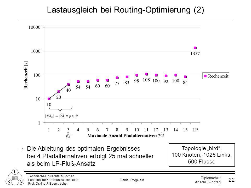 Technische Universität München Lehrstuhl für Kommunikationsnetze Prof. Dr.-Ing J. Eberspächer Daniel Rögelein Diplomarbeit Abschlußvortrag 22 Lastausg