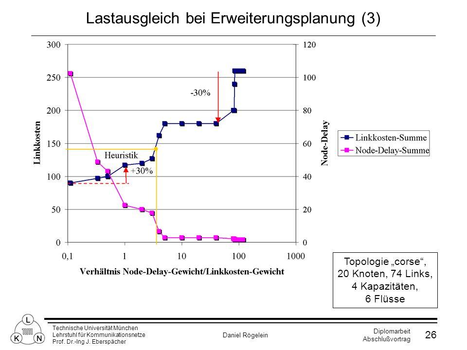 Technische Universität München Lehrstuhl für Kommunikationsnetze Prof. Dr.-Ing J. Eberspächer Daniel Rögelein Diplomarbeit Abschlußvortrag 26 Lastausg