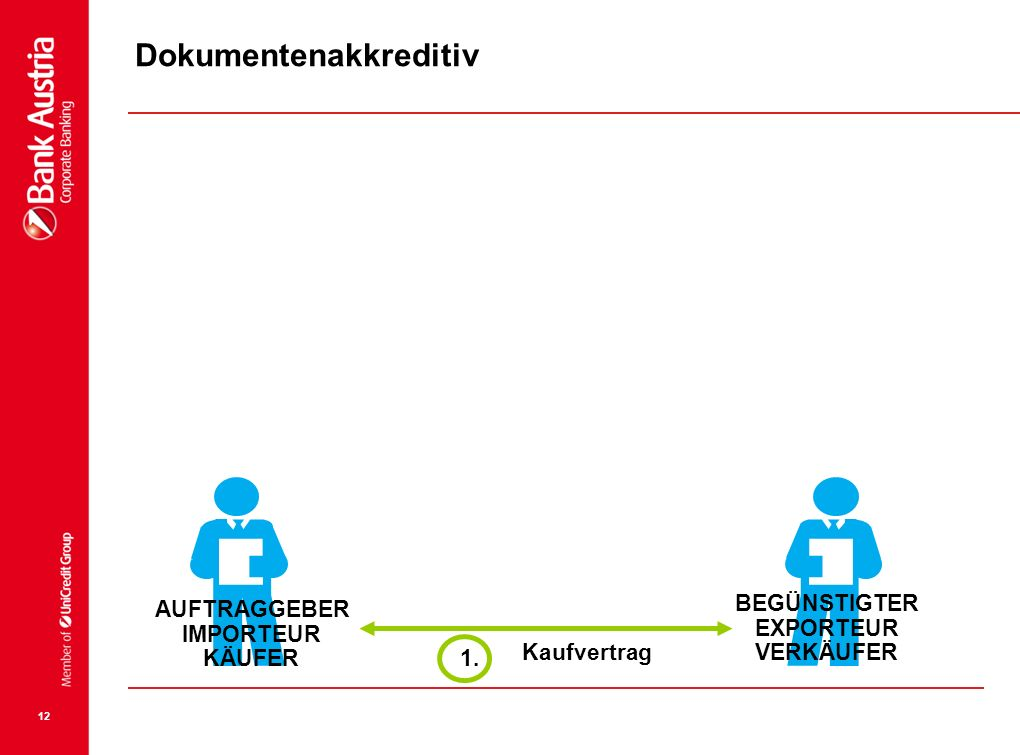 12 1. IMPORTEUR KÄUFER EXPORTEUR VERKÄUFER Kaufvertrag AUFTRAGGEBER BEGÜNSTIGTER Dokumentenakkreditiv