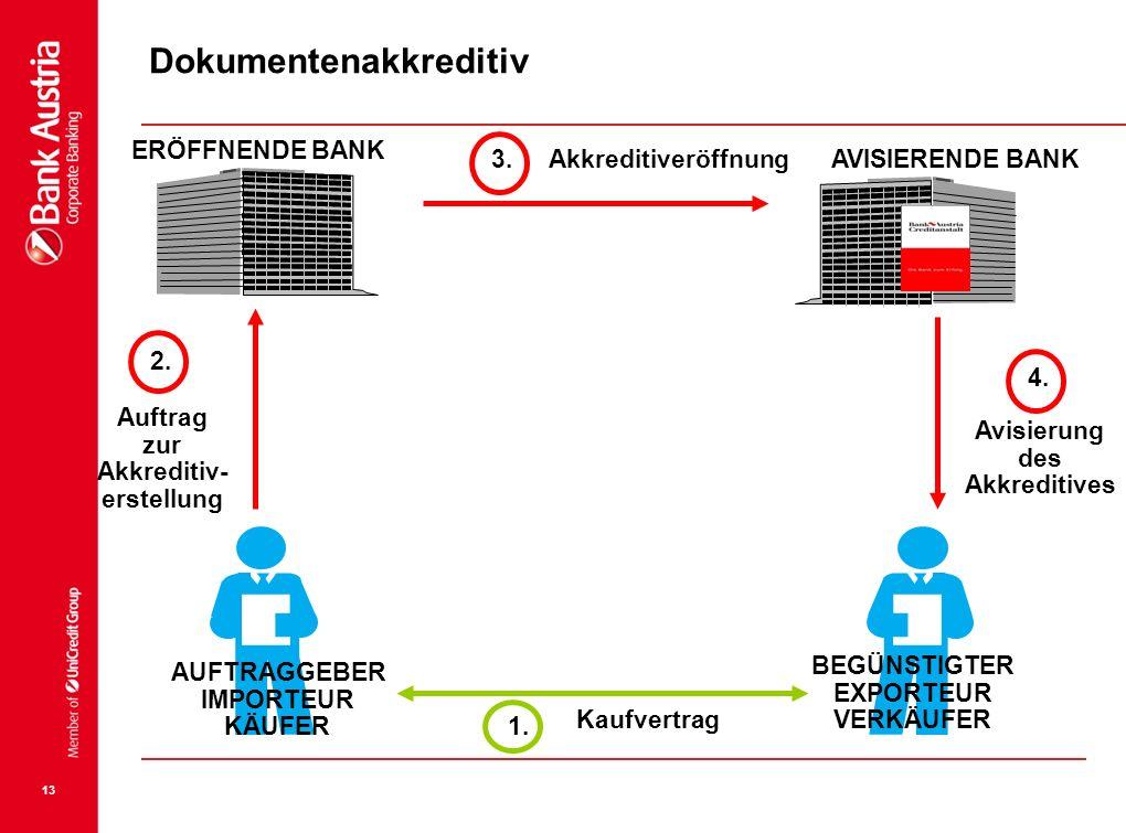 13 1. IMPORTEUR KÄUFER EXPORTEUR VERKÄUFER Kaufvertrag 2. Auftrag zur Akkreditiv- erstellung ERÖFFNENDE BANK AVISIERENDE BANK 3. 4. Avisierung des Akk