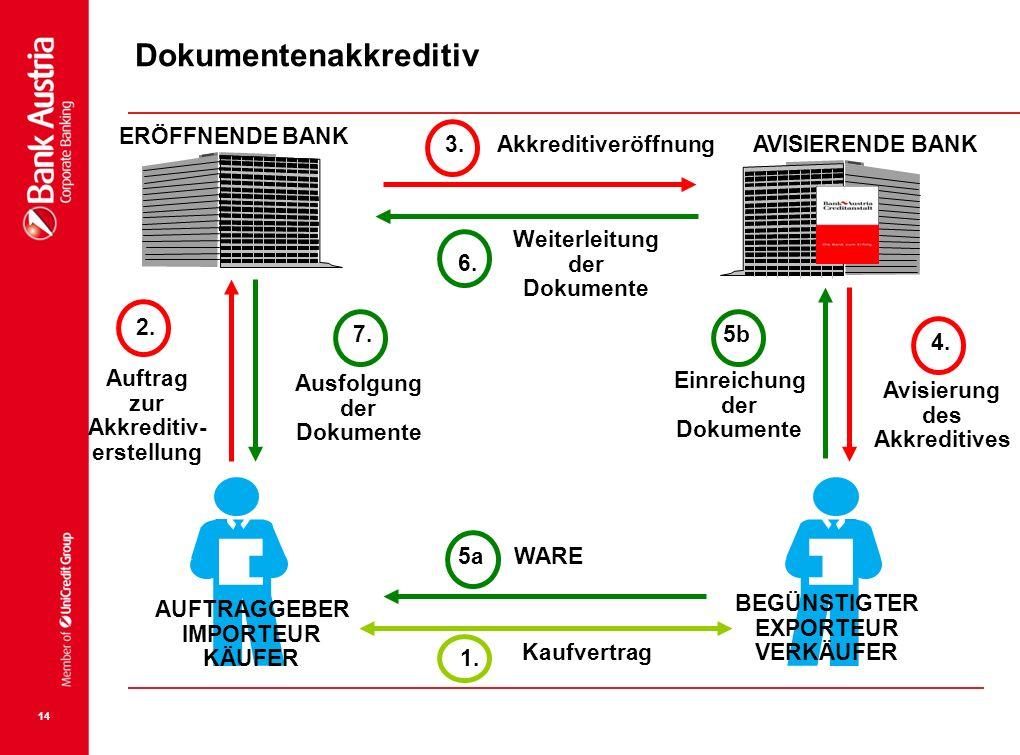 14 1. IMPORTEUR KÄUFER EXPORTEUR VERKÄUFER Kaufvertrag 2. Auftrag zur Akkreditiv- erstellung ERÖFFNENDE BANK AVISIERENDE BANK 3. 4. Avisierung des Akk