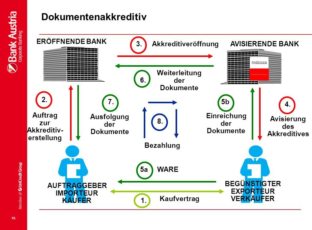15 1. IMPORTEUR KÄUFER EXPORTEUR VERKÄUFER Kaufvertrag 2. Auftrag zur Akkreditiv- erstellung ERÖFFNENDE BANK AVISIERENDE BANK 3. 4. Avisierung des Akk