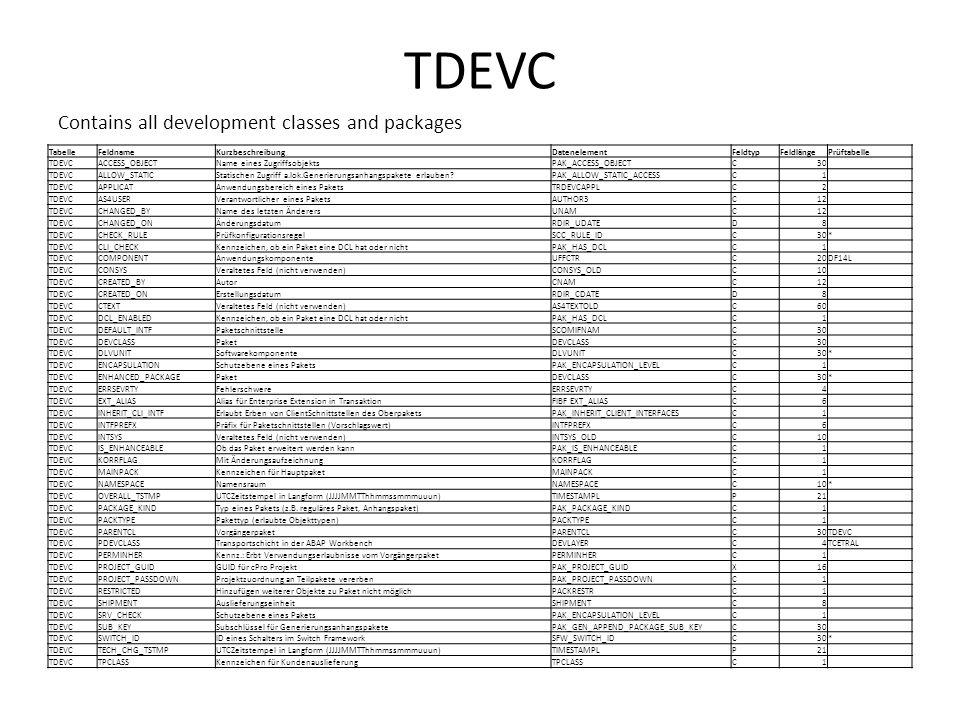 TDEVC Contains all development classes and packages TabelleFeldnameKurzbeschreibungDatenelementFeldtypFeldlängePrüftabelle TDEVCACCESS_OBJECTName eine