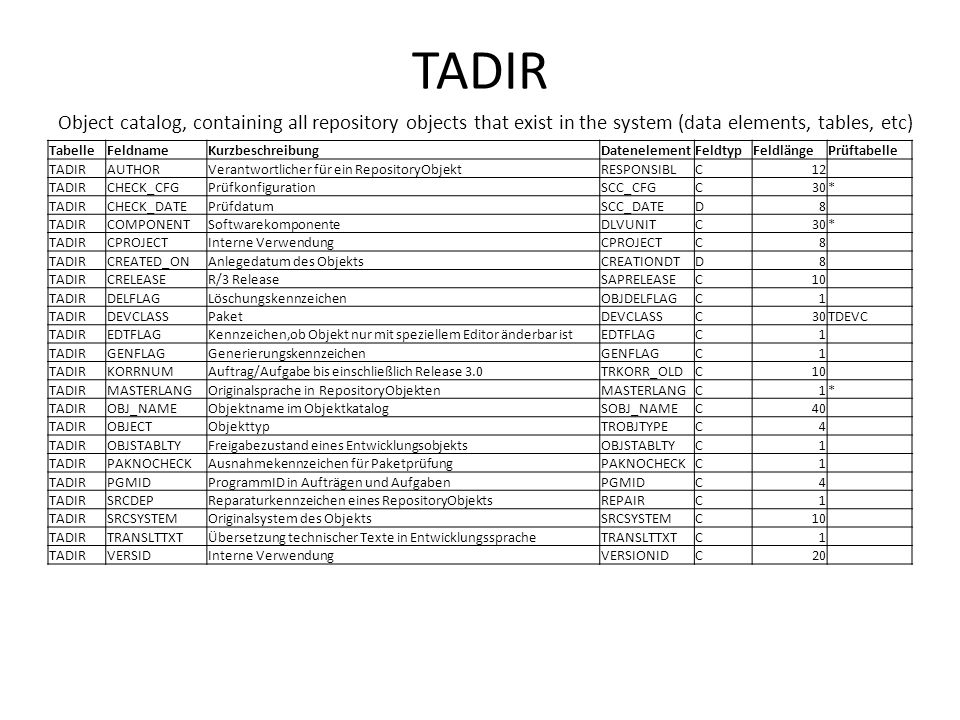 TADIR Object catalog, containing all repository objects that exist in the system (data elements, tables, etc) TabelleFeldnameKurzbeschreibungDatenelem