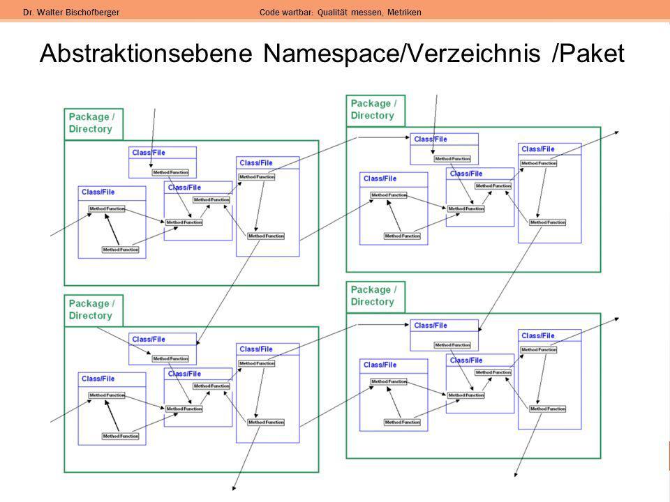 Dr. Walter BischofbergerCode wartbar: Qualität messen, Metriken Abstraktionsebene Namespace/Verzeichnis /Paket