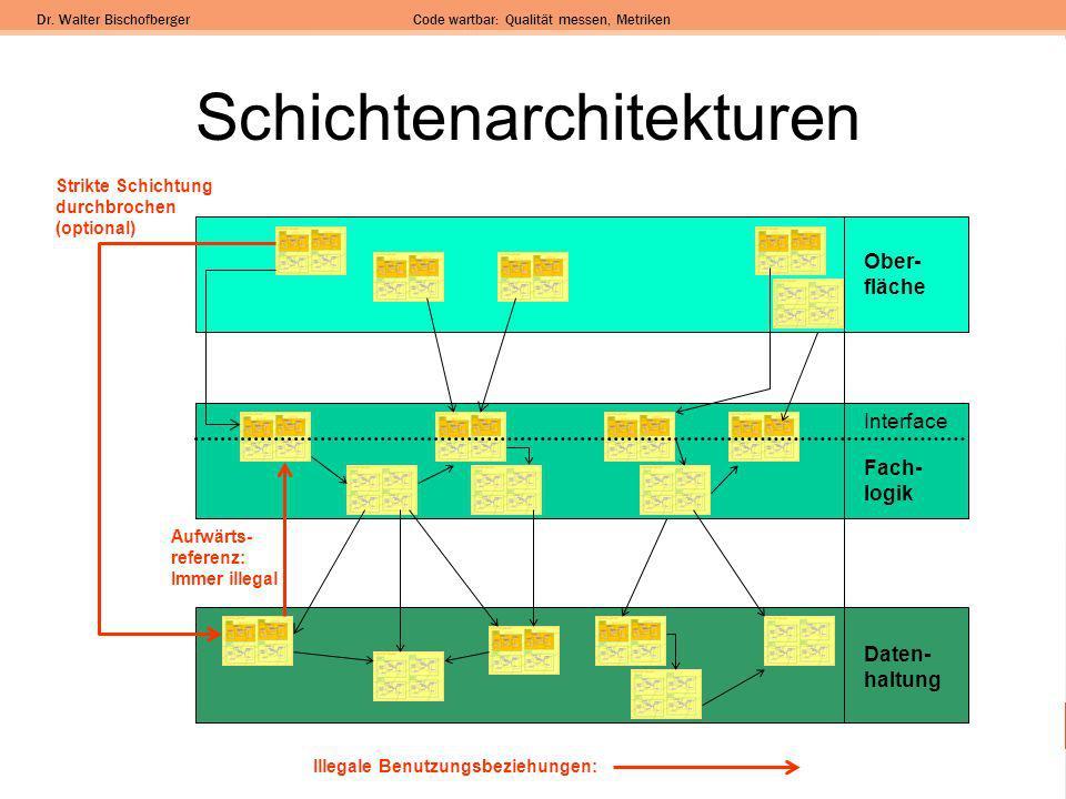 Dr. Walter BischofbergerCode wartbar: Qualität messen, Metriken Schichtenarchitekturen Ober- fläche Fach- logik Daten- haltung Interface Strikte Schic