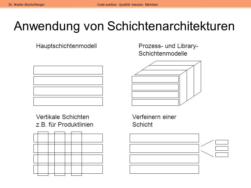 Dr. Walter BischofbergerCode wartbar: Qualität messen, Metriken Anwendung von Schichtenarchitekturen Vertikale Schichten z.B. für Produktlinien Verfei
