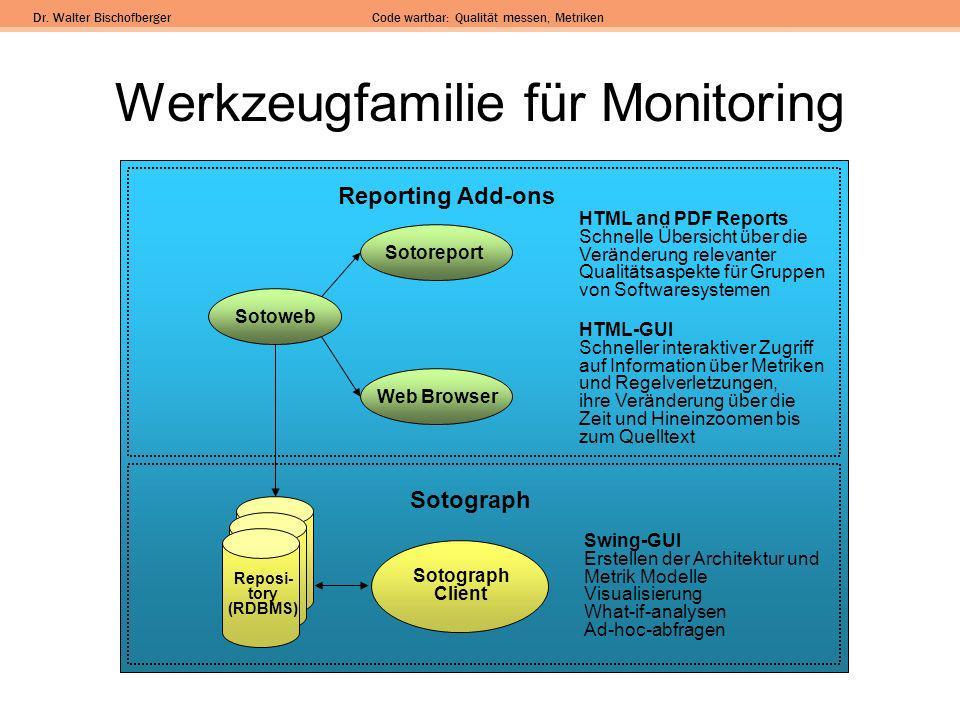 Dr. Walter BischofbergerCode wartbar: Qualität messen, Metriken Werkzeugfamilie für Monitoring Reposi- tory (RDBMS) Sotograph Client Swing-GUI Erstell