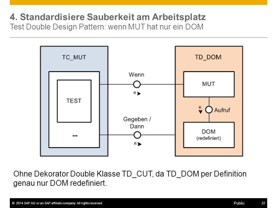 ©2014 SAP AG or an SAP affiliate company. All rights reserved.22 Public 4. Standardisiere Sauberkeit am Arbeitsplatz Test Double Design Pattern: wenn
