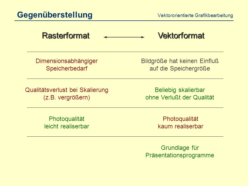 Vektororientierte Grafikbearbeitung Gegenüberstellung RasterformatVektorformat Qualitätsverlust bei Skalierung (z.B.