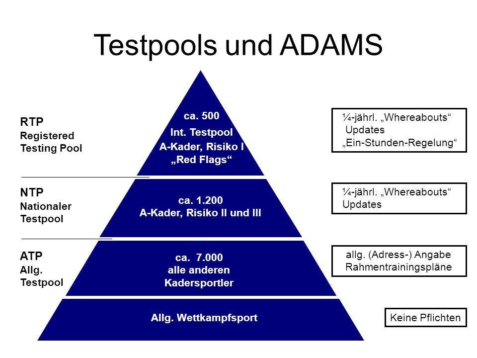 Testpools und ADAMS ca. 7.000 alle anderen Kadersportler ATP Allg. Testpool NTP Nationaler Testpool RTP Registered Testing Pool ca. 1.200 A-Kader, Ris