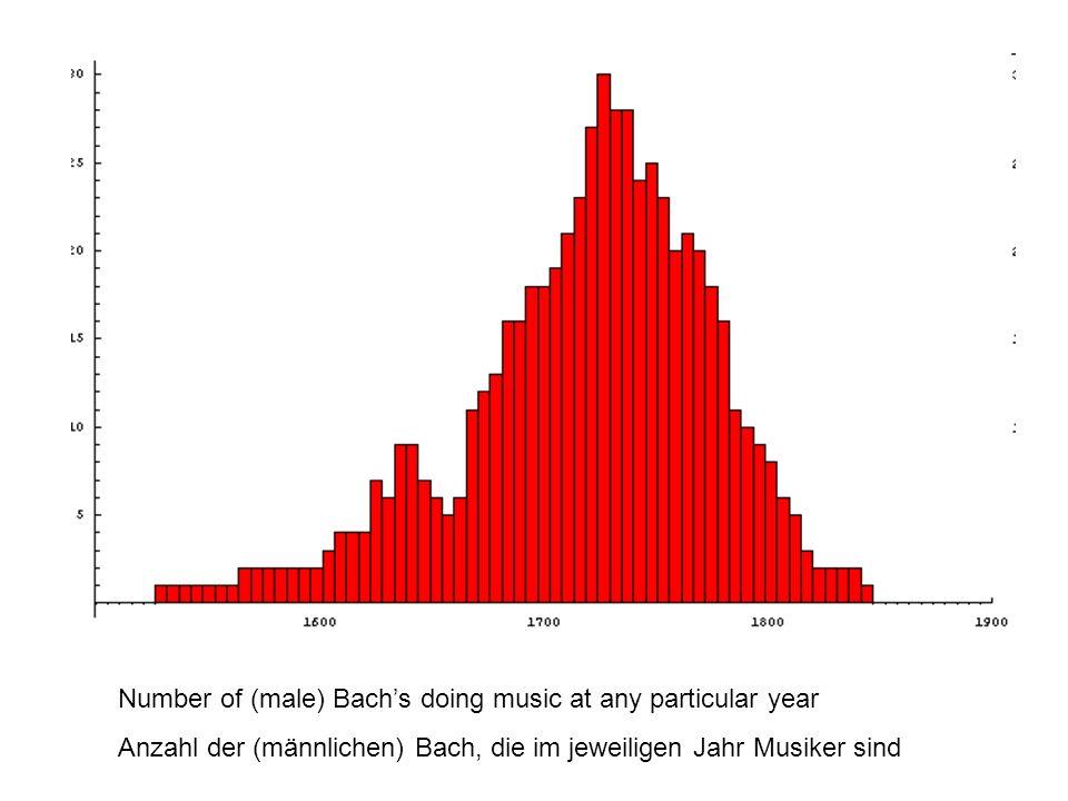 Number of (male) Bachs doing music at any particular year Anzahl der (männlichen) Bach, die im jeweiligen Jahr Musiker sind