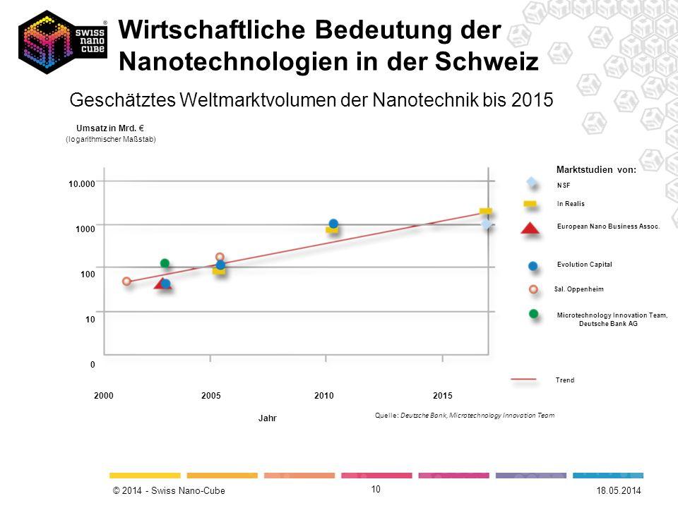 © 2014 - Swiss Nano-Cube 10 Geschätztes Weltmarktvolumen der Nanotechnik bis 2015 NSF In Realis European Nano Business Assoc. Evolution Capital Sal. O