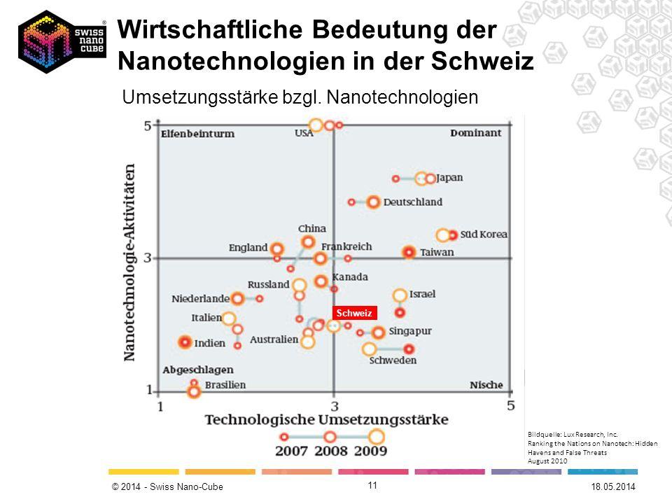 © 2014 - Swiss Nano-Cube 11 Umsetzungsstärke bzgl. Nanotechnologien Schweiz 18.05.2014 Wirtschaftliche Bedeutung der Nanotechnologien in der Schweiz B