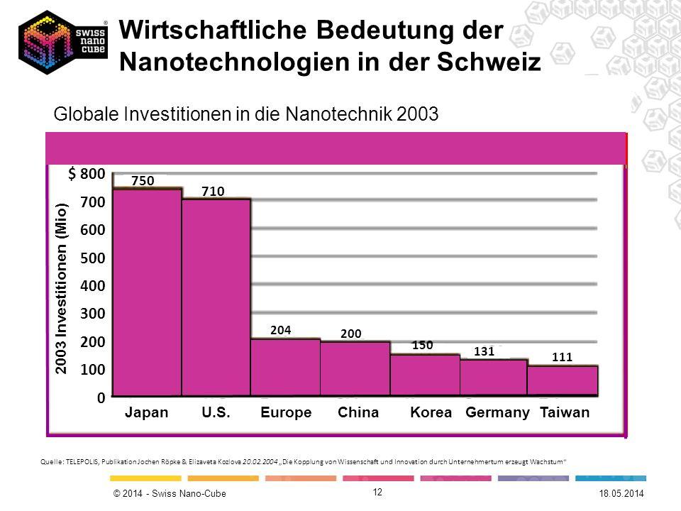 © 2014 - Swiss Nano-Cube 12 Japan und USA sind die grössten Investoren in die Nanotechnik 750 710 204 150 131 111 200 Japan U.S. Europe China KoreaGer