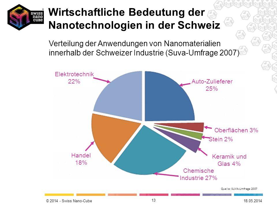 © 2014 - Swiss Nano-Cube 13 Elektrotechnik 22% Auto-Zulieferer 25% Handel 18% Chemische Industrie 27% Oberflächen 3% Stein 2% Keramik und Glas 4% Vert