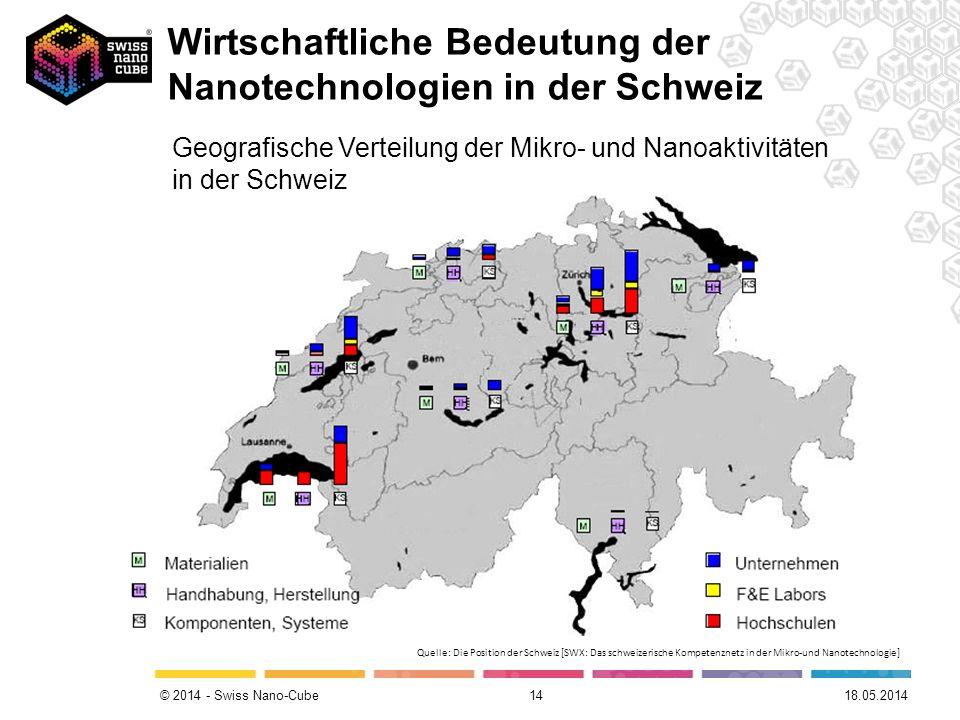 © 2014 - Swiss Nano-Cube 14 Geografische Verteilung der Mikro- und Nanoaktivitäten in der Schweiz 18.05.2014 Wirtschaftliche Bedeutung der Nanotechnol