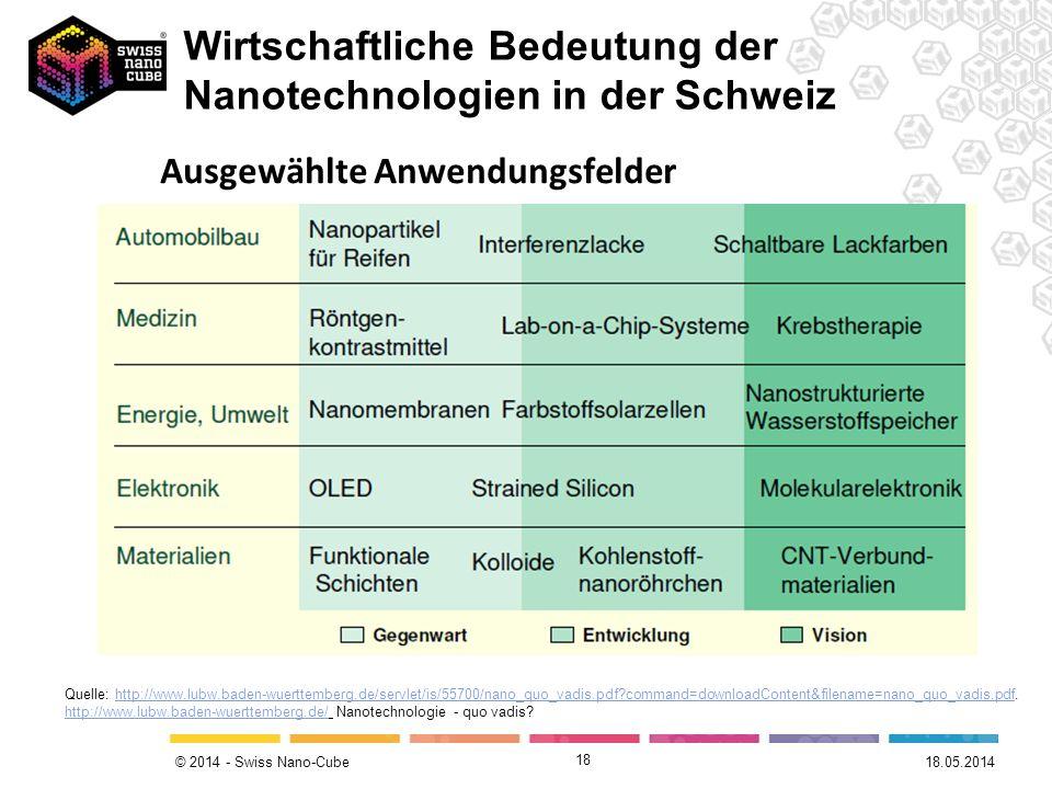 © 2014 - Swiss Nano-Cube 18 Ausgewählte Anwendungsfelder 18.05.2014 Quelle: http://www.lubw.baden-wuerttemberg.de/servlet/is/55700/nano_quo_vadis.pdf?
