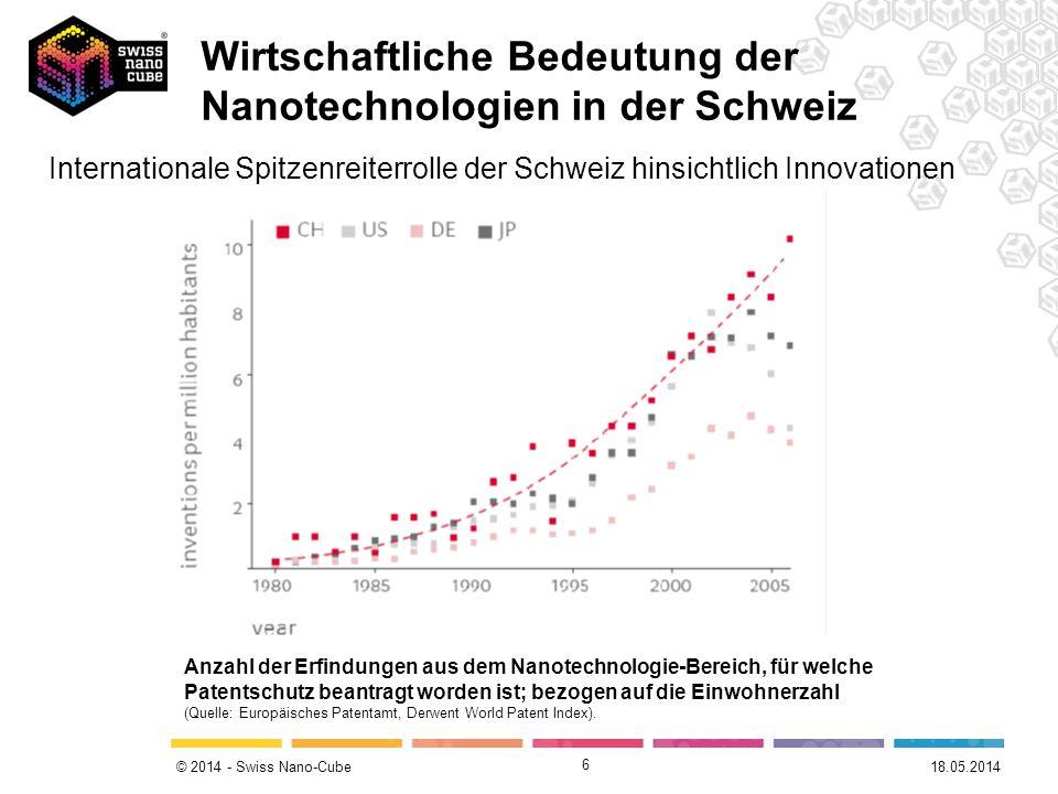 © 2014 - Swiss Nano-Cube 6 6© 2012 – SimplyScience Anzahl der Erfindungen aus dem Nanotechnologie-Bereich, für welche Patentschutz beantragt worden is