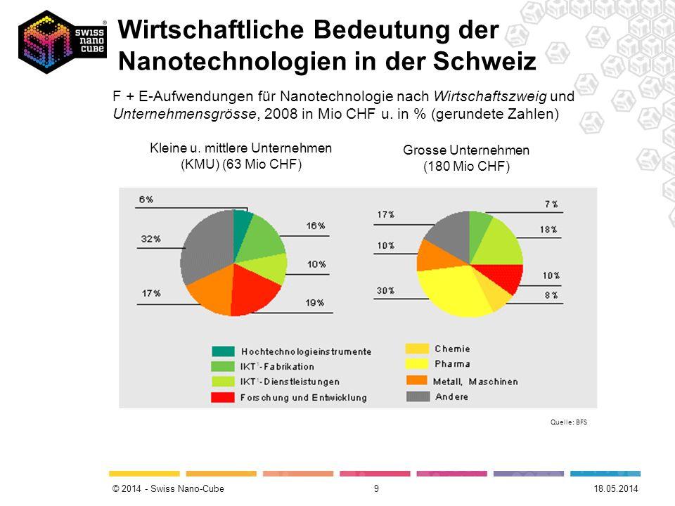 © 2014 - Swiss Nano-Cube 9 Grosse Unternehmen (180 Mio CHF) Kleine u. mittlere Unternehmen (KMU) (63 Mio CHF) Quelle: BFS F + E-Aufwendungen für Nanot