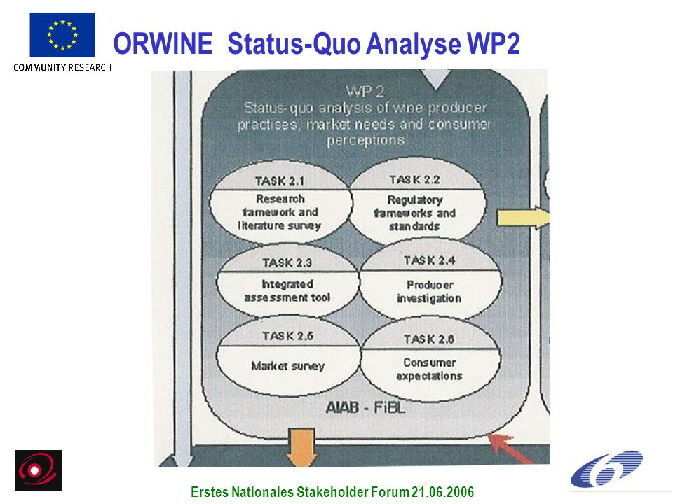 ORWINE Status-Quo Analyse WP2 Erstes Nationales Stakeholder Forum 21.06.2006