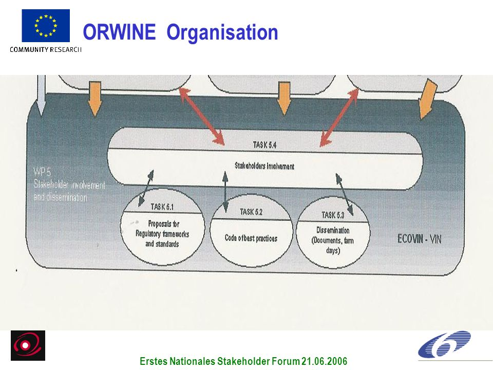 ORWINE Organisation Erstes Nationales Stakeholder Forum 21.06.2006