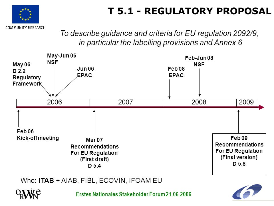 T 5.1 - REGULATORY PROPOSAL To describe guidance and criteria for EU regulation 2092/9, in particular the labelling provisions and Annex 6 2006200720082009 Feb 06 Kick-off meeting Jun 06 EPAC May-Jun 06 NSF Mar 07 Recommendations For EU Regulation (First draft) D 5.4 Feb 08 EPAC Feb-Jun 08 NSF Feb 09 Recommendations For EU Regulation (Final version) D 5.8 May 06 D 2.2 Regulatory Framework Who: ITAB + AIAB, FIBL, ECOVIN, IFOAM EU Erstes Nationales Stakeholder Forum 21.06.2006