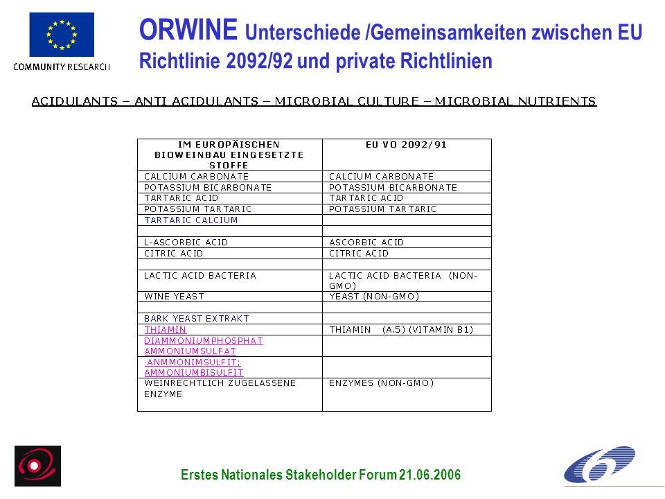 ORWINE Unterschiede /Gemeinsamkeiten zwischen EU Richtlinie 2092/92 und private Richtlinien Erstes Nationales Stakeholder Forum 21.06.2006