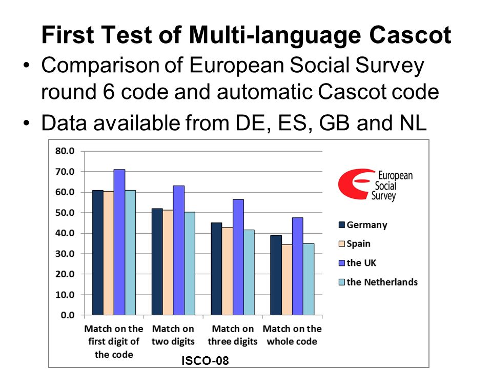 First Test of Multi-language Cascot Comparison of European Social Survey round 6 code and automatic Cascot code Data available from DE, ES, GB and NL
