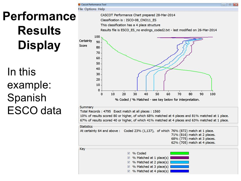 Performance Results Display In this example: Spanish ESCO data