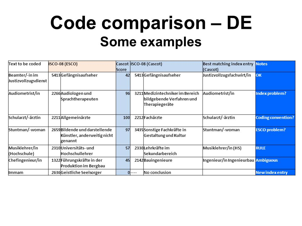 Code comparison – DE Some examples Text to be codedISCO-08 (ESCO)Cascot Score ISCO-08 (Cascot)Best matching index entry (Cascot) Notes Beamter/-in im