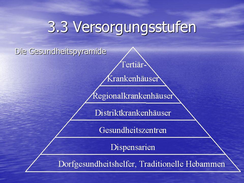 3.3 Versorgungsstufen Die Gesundheitspyramide