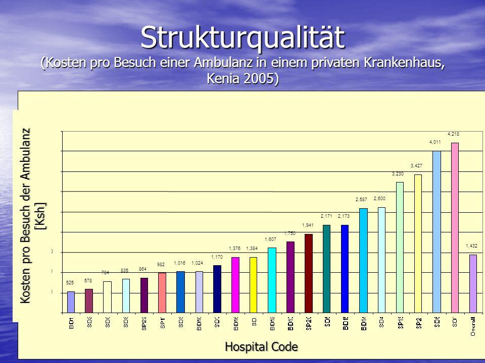 Strukturqualität (Kosten pro Besuch einer Ambulanz in einem privaten Krankenhaus, Kenia 2005) Universal Coverage Kosten pro Besuch der Ambulanz [Ksh]