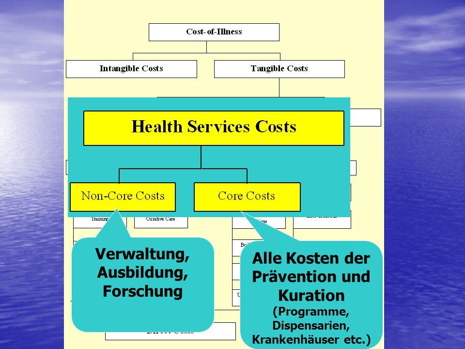 Verwaltung, Ausbildung, Forschung Alle Kosten der Prävention und Kuration (Programme, Dispensarien, Krankenhäuser etc.)