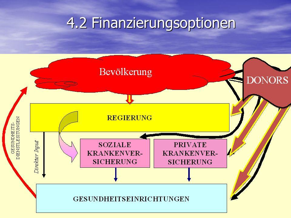 Hospital Financing 4.2 Finanzierungsoptionen