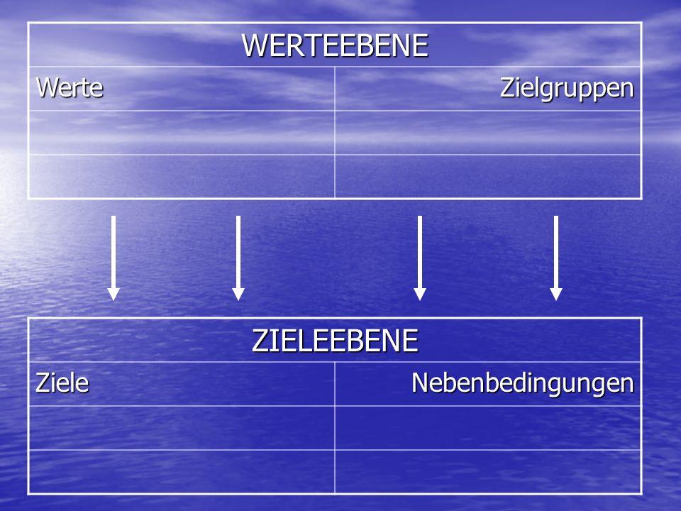 WERTEEBENE WerteZielgruppen ZIELEEBENEZieleNebenbedingungen