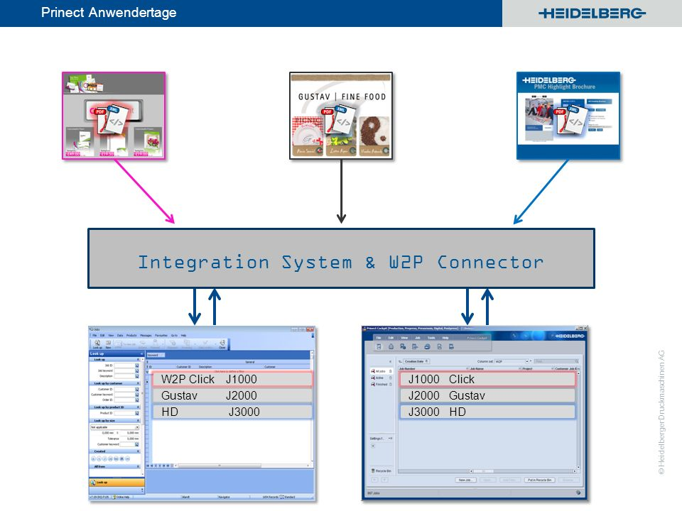 © Heidelberger Druckmaschinen AG Prinect Anwendertage Integration System & W2P Connector J1000 Click J2000 Gustav W2P Click J1000 Gustav J2000 HD J300