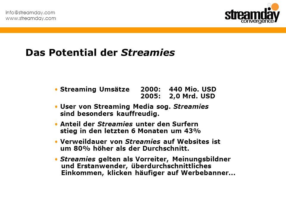 info@streamday.com www.streamday.com Streaming Umsätze 2000:440 Mio. USD 2005:2,0 Mrd. USD User von Streaming Media sog. Streamies sind besonders kauf